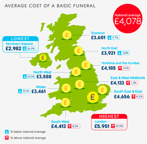 Average cost of a basic funeral